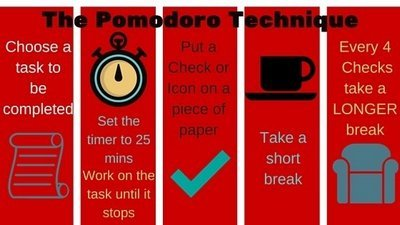 pomodoro technique diagram