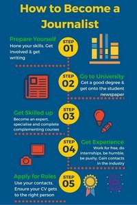becoming a journalist infographic
